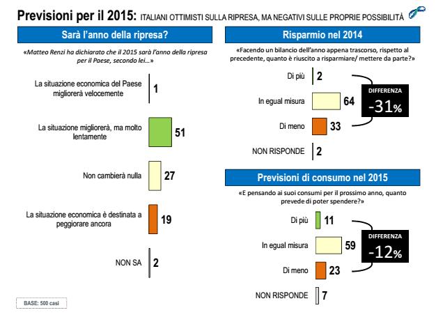 sondaggi elettorali Lorien fiducia italiani