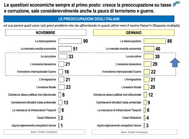 sondaggi elettorali Lorien preoccupazioni italiani