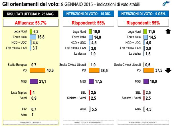 sondaggi elettorali Lorien voti