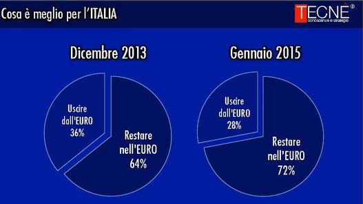 sondaggi elettorali Tecnè ue euro