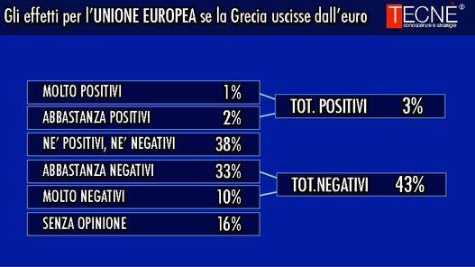 sondaggi elettorali Tecnè ue grecia