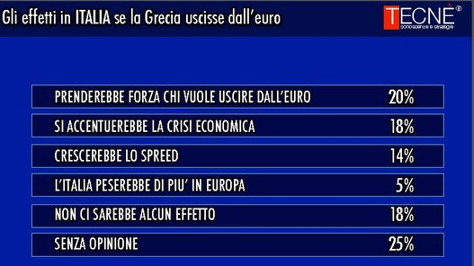 sondaggi elettorali Tecnè ue italia