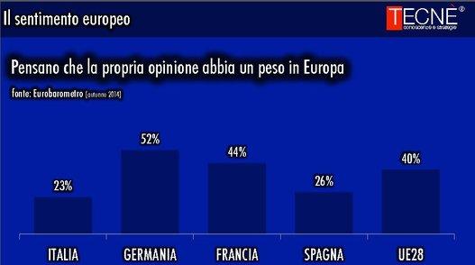 sondaggi elettorali Tecnè ue peso europa