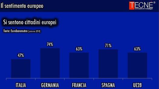 sondaggi elettorali UE peso europa 2