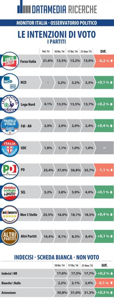 sondaggi elettorali datamedia 3