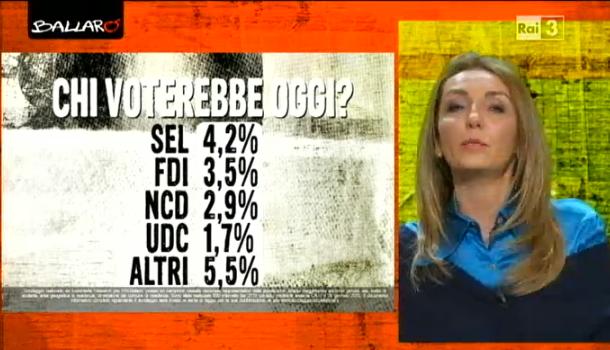 sondaggi elettorali euromedia partiti 2