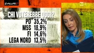 Sondaggi elettorali Euromedia: ancora gi� il PD, si rafforzano le opposizioni