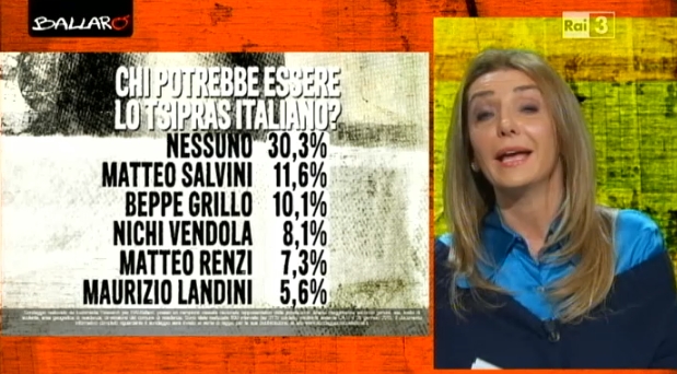 sondaggi elettorali euromedia tsipras italiano