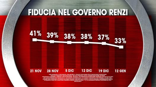 sondaggi elettorali ixè fiducia governo