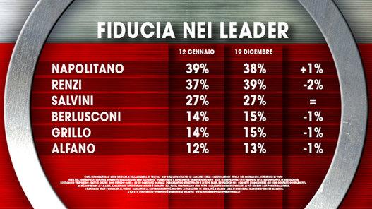 sondaggi elettorali ixè fiducia leader