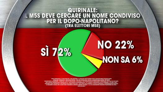 sondaggi elettorali ixè fiducia pdr M5S