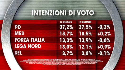 sondaggi elettorali ixè voto 1
