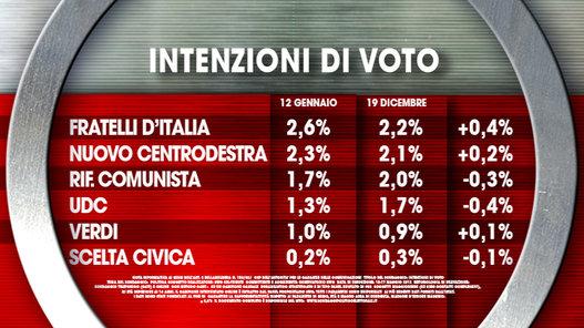 sondaggi elettorali ixè voto 2