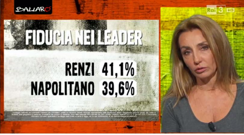sondaggi politici euromedia fiducia leader Sondaggio Quirinale