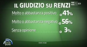 sondaggi politic tecnè renzi
