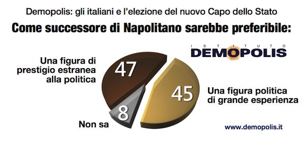sondaggi politici Demopolis Napolitano