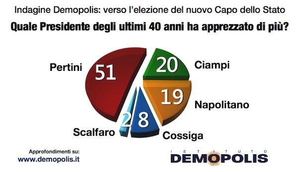 sondaggi politici Demopolis Pertini
