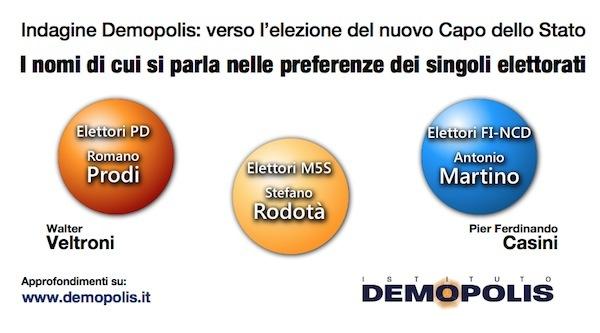 sondaggi politici Demopolis candidati area politica