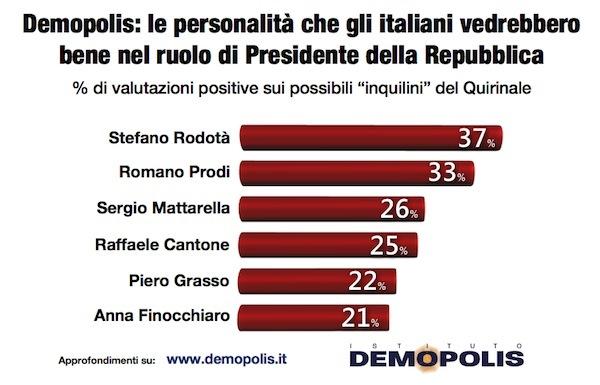 sondaggi politici Demopolis candidati