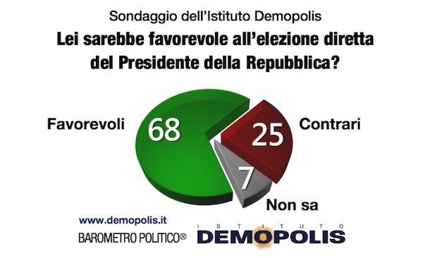 sondaggi politici Demopolis elezione diretta