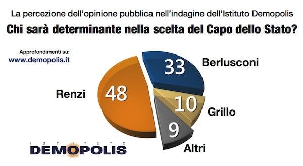 sondaggi politici Demopolis influenti