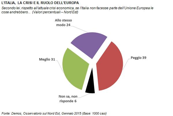 sondaggi politici Demos Europa