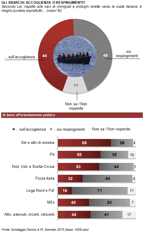 sondaggi politici Demos respingimenti