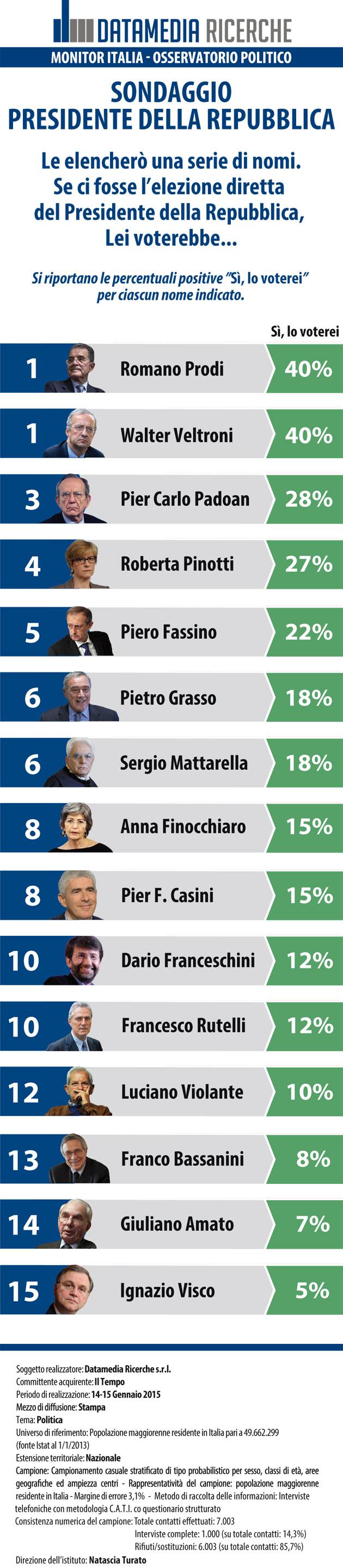 Sondaggi politici datamedia quirinale gli italiani for Nomi politici italiani