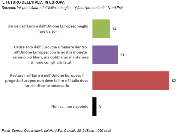 sondaggi politici demos euro