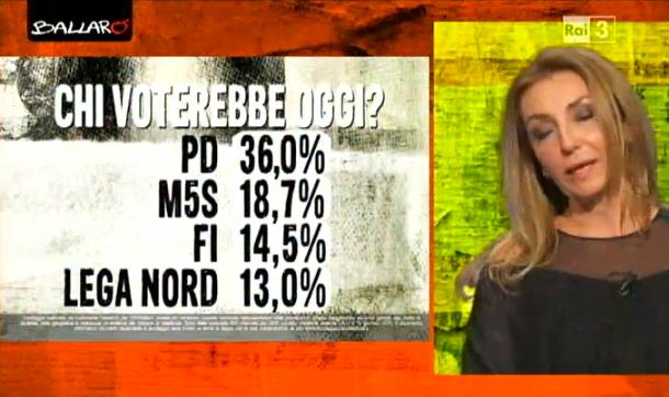 sondaggi politici euromedia partiti 1