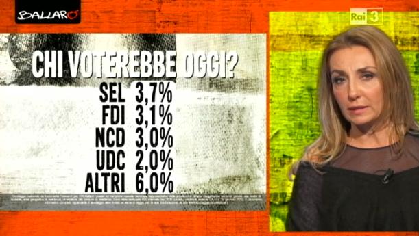 sondaggi politici euromedia partiti 2