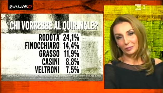 sondaggi politici euromedia quirinale 3