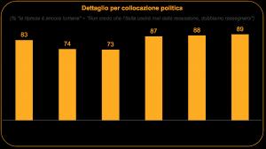 sondaggi politici ixè sifducia collocamento