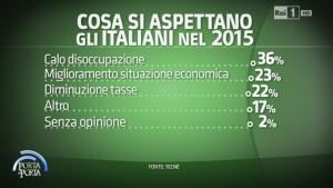sondaggi politici tecnè 2015