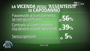 sondaggi politici tecnè assenteisti