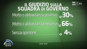 sondaggi politici tecnè governo