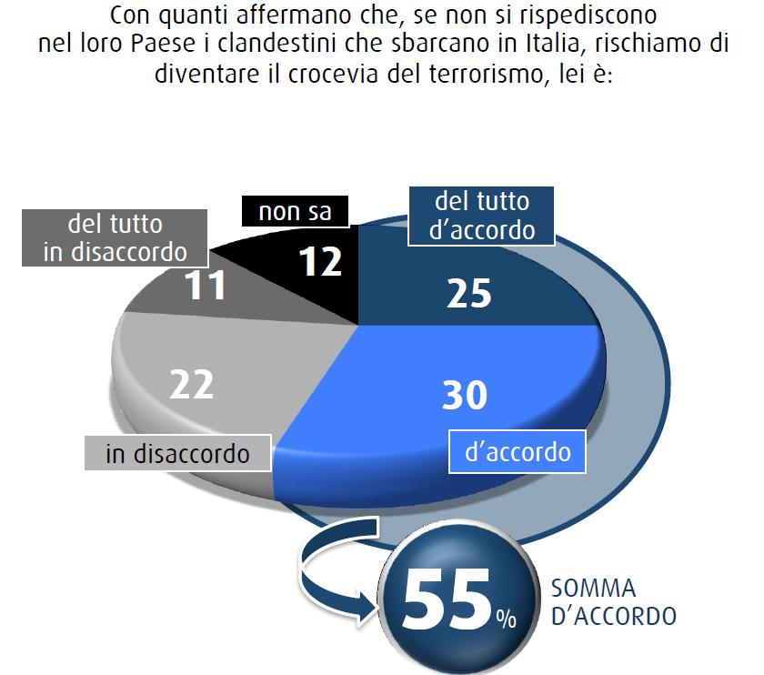 sondaggi swg 16 gennaio espulsioni clandestini