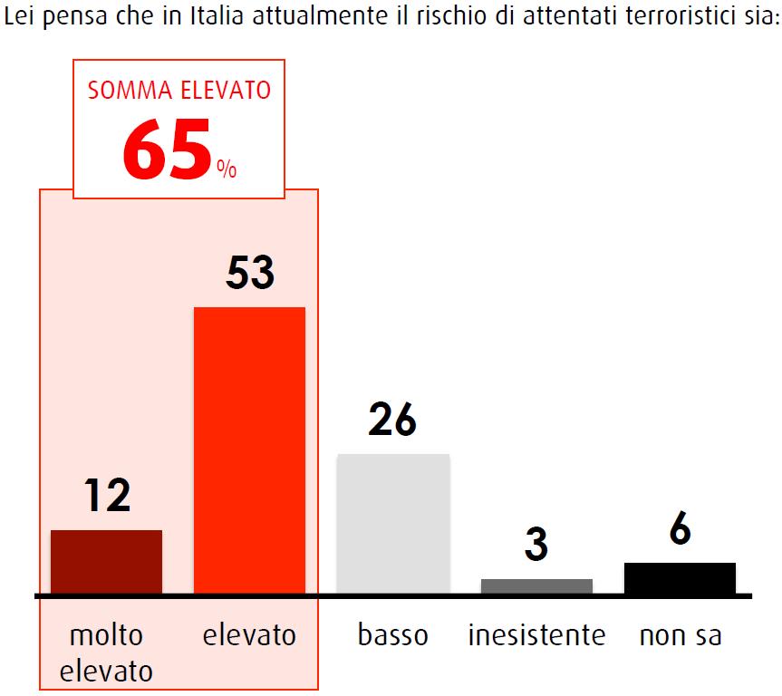 sondaggi swg 16 gennaio rischio attentati
