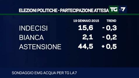 sondaggio elettorale emg