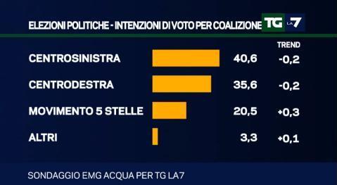 sondaggio elettorale emg tg la7