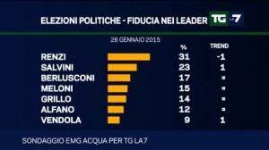Sondaggio Emg per Tg La7: avanzano SEL e Lega Nord, flessione per PD e Forza Italia