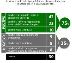 Sondaggio politico-elettorale SWG: italiani guardano positivamente alla vittoria di Tsipras, M5S in calo nelle intenzioni di voto