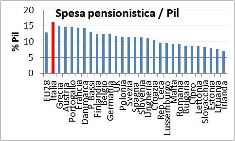 Riforma delle pensioni , istogrammi sulla spesa in % del PIL, con l'Italia in rosso
