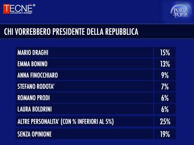sondaggio Tecné