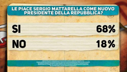 Cartello politico 1 Sondaggio Mattarella
