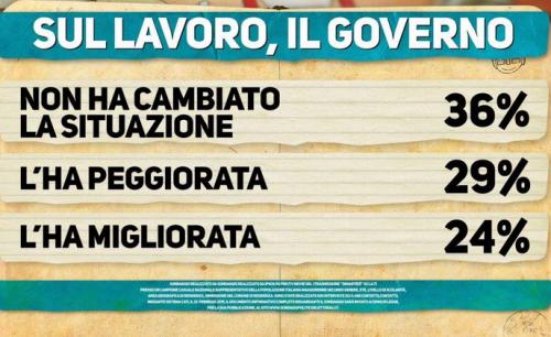 cartello 3 Sondaggio politico Ipsos