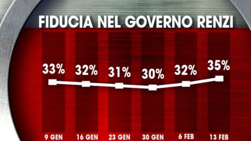 Fiducia governo Renzi sondaggio politico ixé