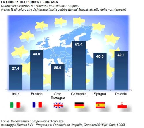 Fiducia nell'Unione Europea