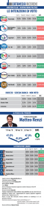 Sondaggio Datamedia per Il Tempo: segno �pi� per M5S e Forza Italia, la fiducia in Renzi torna a crescere