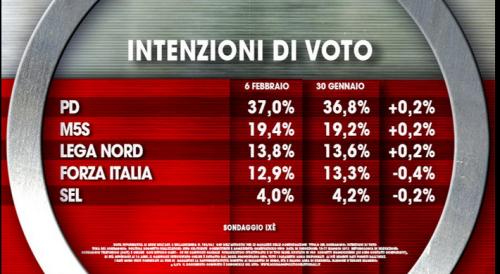 Intenzioni di voto 1